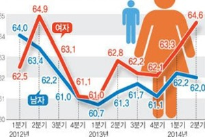 The inforgraphic shows women taking a 2.6 percent lead over men in their 30s in employment rate for the 2nd quarter of 2013.